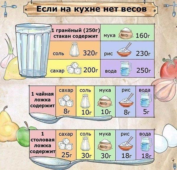 граммы в продуктах